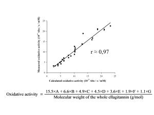 Oxidative activity