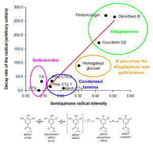 Semiquinone radical intensity